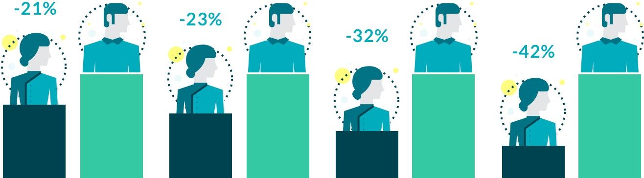 stats women vs men | statistics about women and money